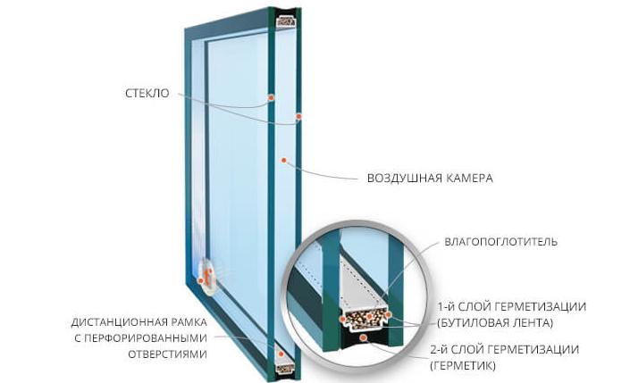 структура стеклопакета фото