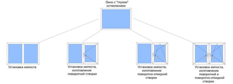 замена створки в минске, модернизация окна
